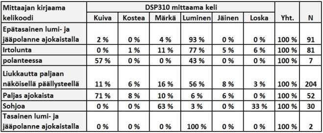 DSP310